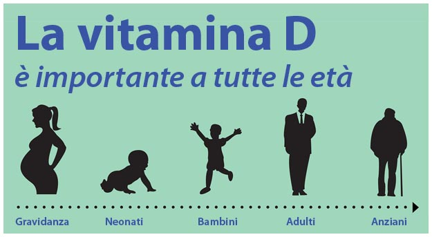 A cosa serve la vitamina D