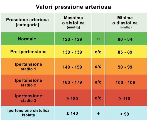 pressione sistolica alta diastolica normale