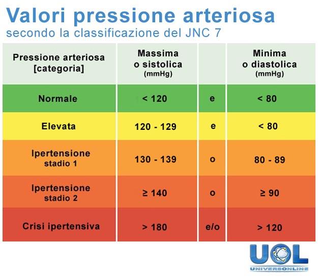 Valori pressione arteriosa e indicazioni