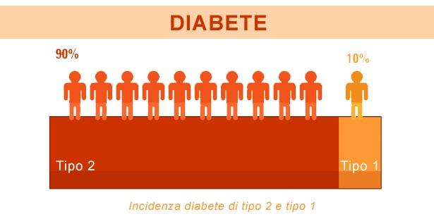 dieta per una persona con diabete di tipo 1